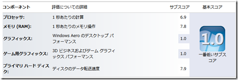 ベンチマーク_エクスペリエンス(Core-i3_仮想化Win7)