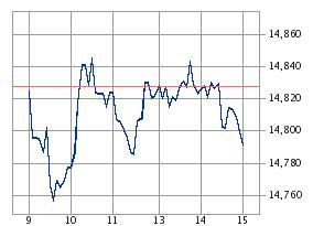 駆け込み需要、若干の株価低迷も3月末の資産は過去最高を更新するも・・・